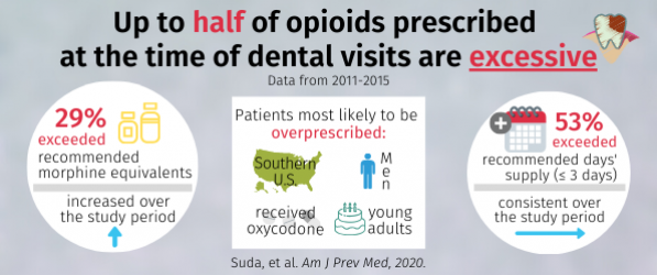 In this cross-sectional analysis of 542,958 dental visits by adult patients, between 1 in 4 and 1 in 2 opioid prescriptions exceeded the recommended morphine equivalents and days' supply for acute pain management, respectively.